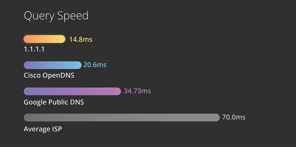 Tốc độ kết nối của 1.1.1 rất nhanh